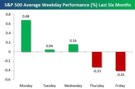Estadística días de la semana avances