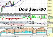 Análisis-de-Dow-Jones30