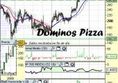 Análisis técnico de Dominos Pizza