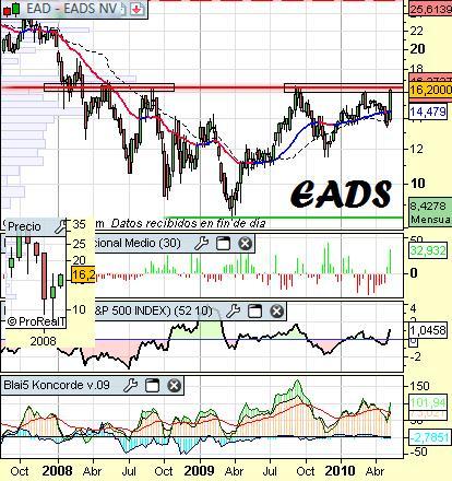 Análisis-técnico-de-EADS-a-15-de-mayo