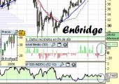Análisis técnico de Enbridge a 9 de Mayo