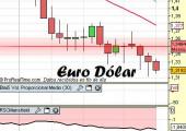 Análisis del euro dólar