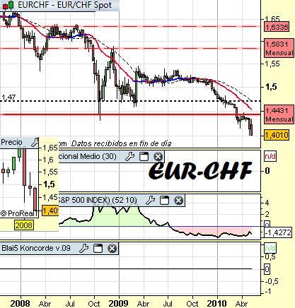 Cambio-euro-franco-suizo