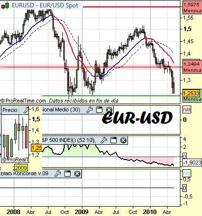 Cambio-euro-dolar