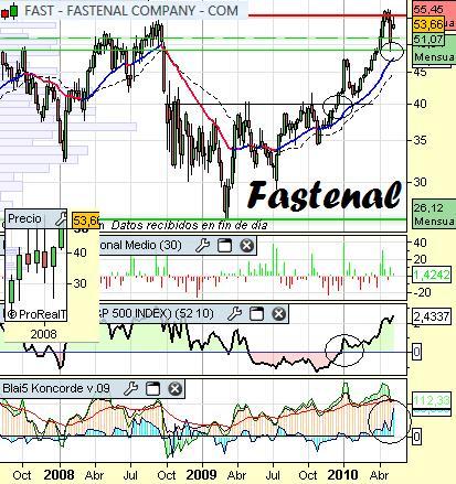 Análisis técnico de Fastenal a 18 de mayo