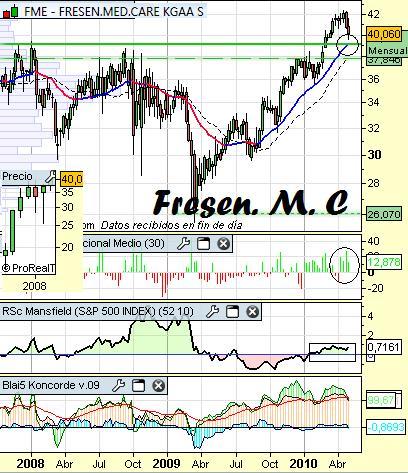 Fresen Medical Care