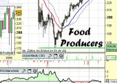 Sector Food Producers USA