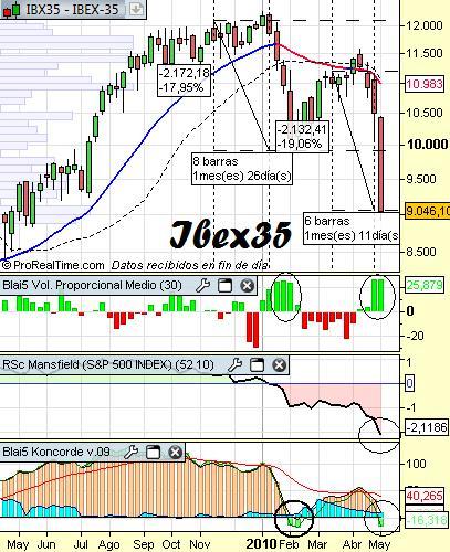 Impulsos del Ibex35