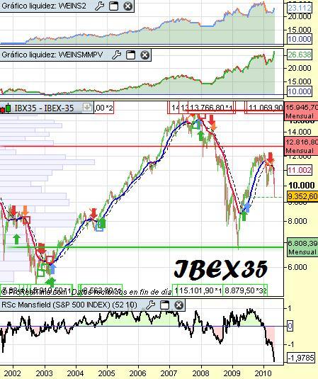 Sistema weinstein sobre Ibex35 largo plazo