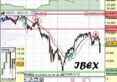 Indice Ibex a 11 de mayo