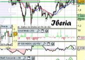 Análisis de Iberia 16 de mayo