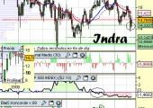 Análisis técnico de Indra