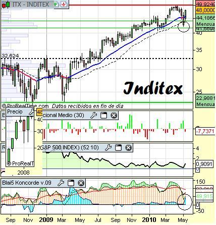 Análisis-técnico-inditex-a-11-de-mayo