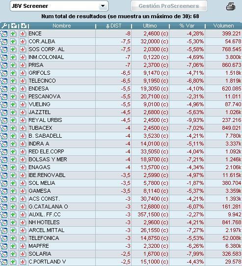 Screener JBV peores valores españoles a 17 de mayo