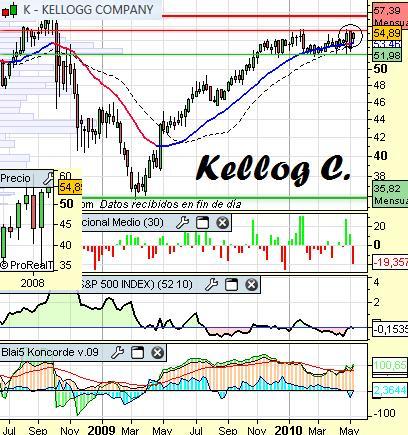 Análisis-técnico-de-Kellog-Company