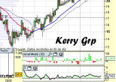 Análisis de Kerry Group