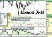 Análisis técnico de Lennox International