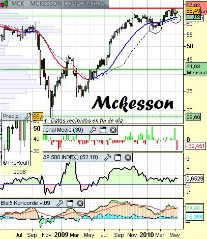 Análisis de Mckesson a 11 de mayo