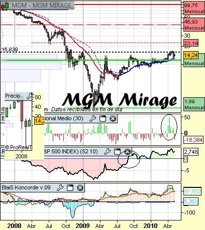 Análisis de MGM Mirage a 12 de mayo