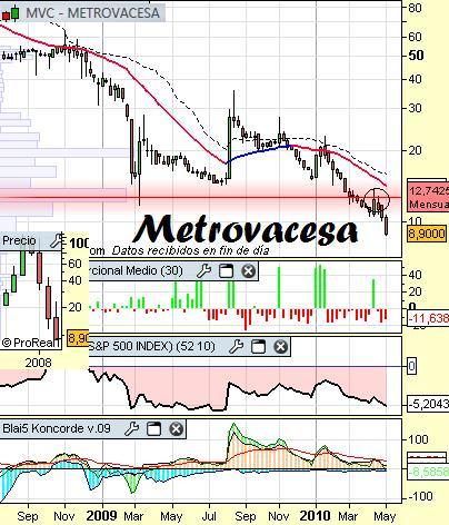 Análisis de Metrovacesa a 9 de mayo