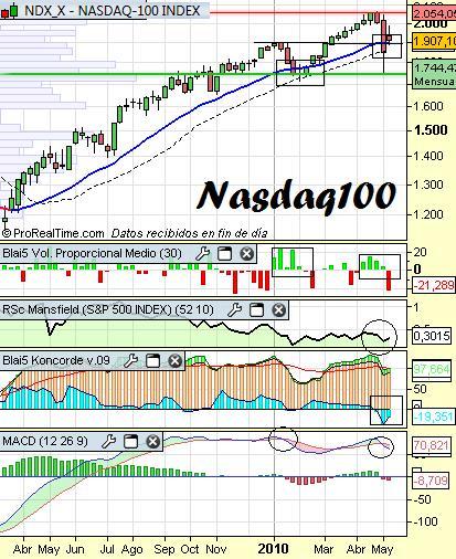 Análisis-del-Nasdaq100