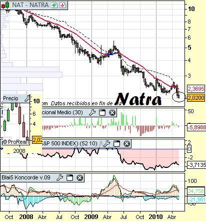 Análisis-de-Natra-a-15-de-mayo