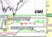 Análisis de OHL a 10 de Mayo