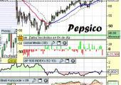 Análisis-técnico-de-Pepsico