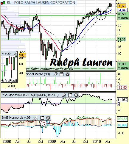 Análisis de Ralph Lauren a 5 de Mayo