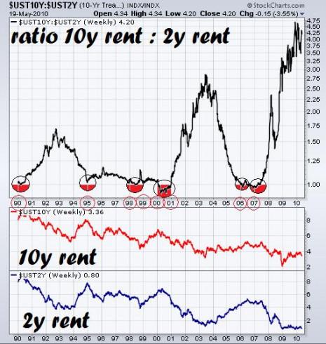 Ratio bono 10 años y 2 años