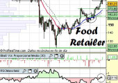 Sector Food Retail USA