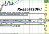 Análisis-del-Russel2000