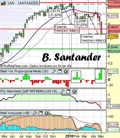 Impulsos del B.Santander