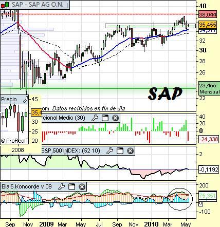 Valoracion de SAP a 11 de mayo
