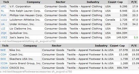 Listado sectorial ropa y complementos