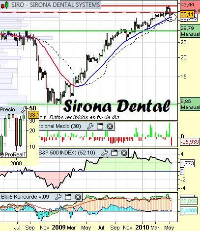 Análisis de Sirona Dental