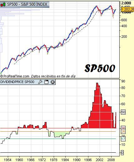 sp500 precio dividendo