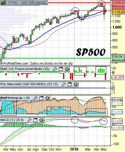 Análisis-del-SP500
