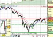 Análisis índice Eurostoxx a 11 de mayo