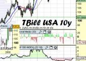 Análisis Tbill a 10 años USA