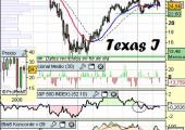 Análisis técnico de Texas Instruments