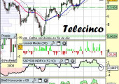 Análisis de Telecinco a 19 de mayo