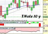 Tnote usa a 10 años: bono usa