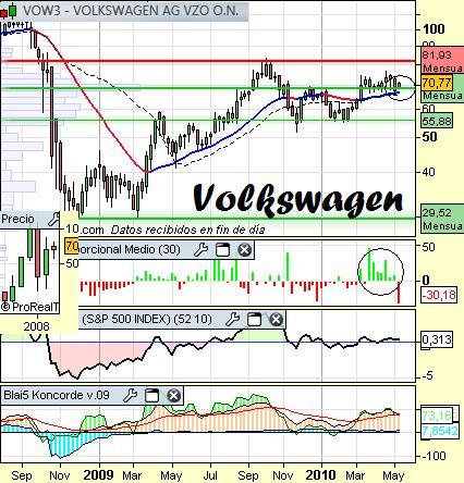 Análisis de Volkswagen a 11 de mayo