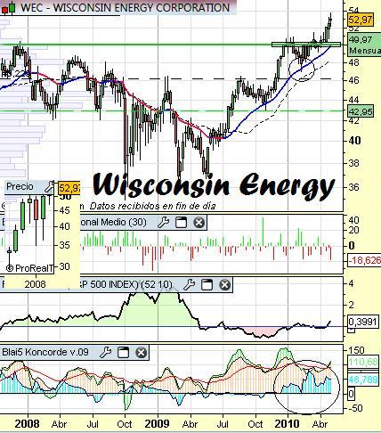 Análisis técnico de Wisconsin Energy Corp.