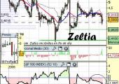Análisis de Zeltia a 11 de mayo