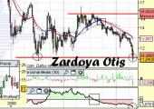 Análisis de Zardoya Otis a 4 de Mayo