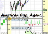 american capital agency