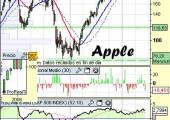 Análisis de apple