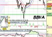 Análisis de BBVa a 9 de junio